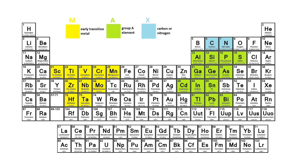 max_phases_periodic_table